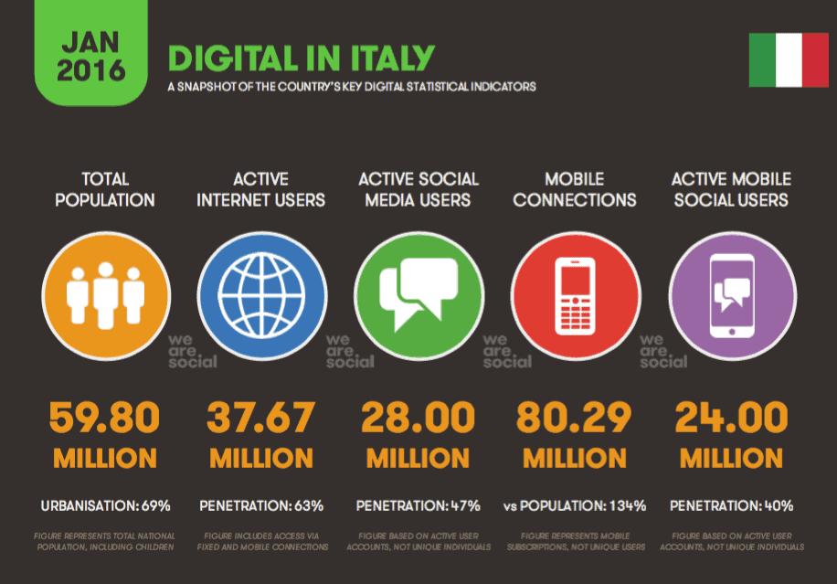 Scenario italiano digitale in Italia