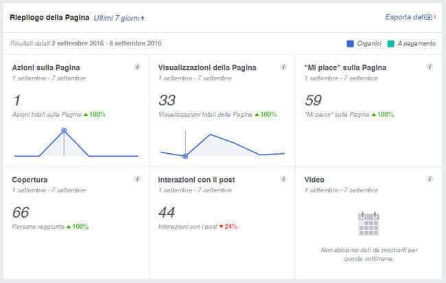 Come creare pagina facebook Insights