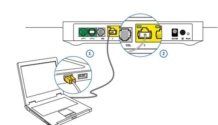 collegare modem tim cavo ethernet